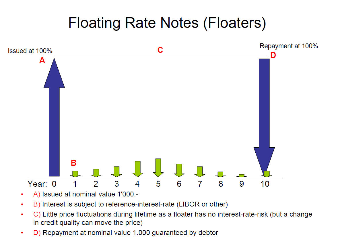 floating-rate-note